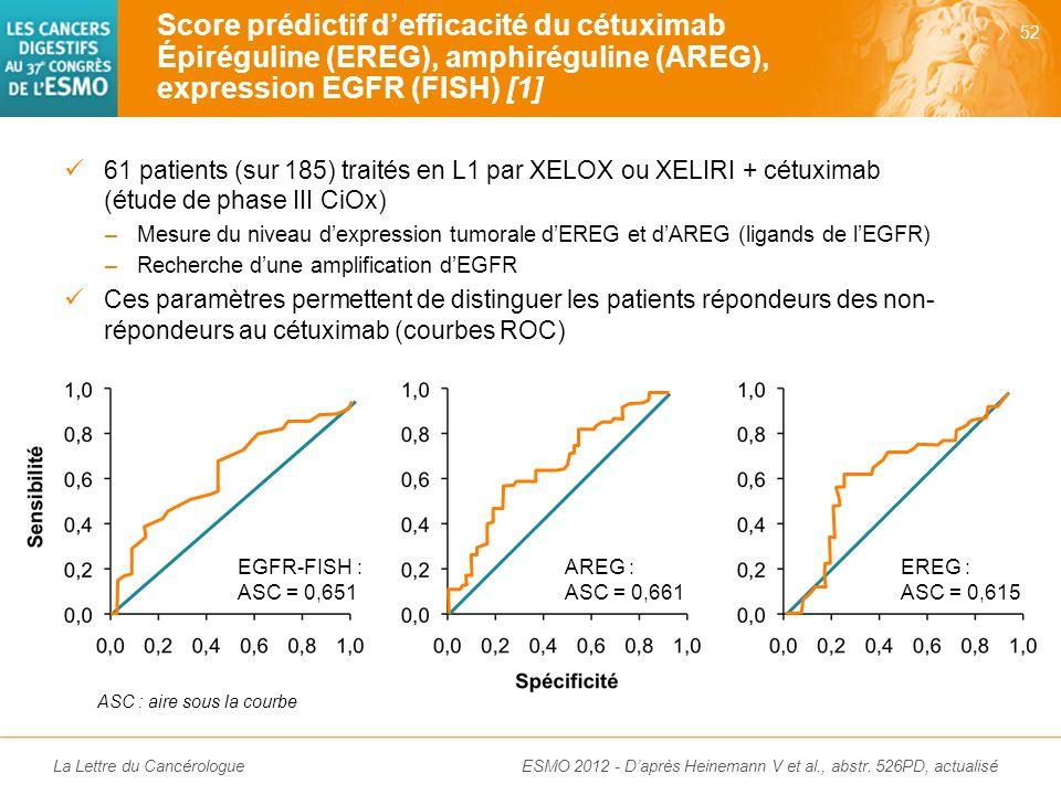 Score prédictif d'efficacité du cétuximab Épiréguline (EREG), amphiréguline (AREG), expression EGFR (FISH) [1]